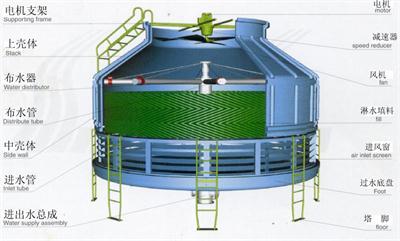圆形新型节能冷却塔dlt系列