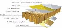 铝蜂窝板 欧品铝业 厂家直供